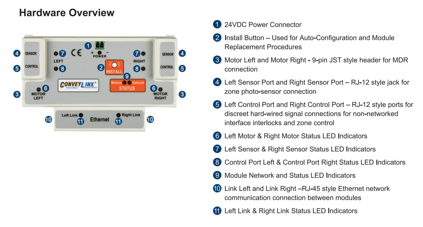 Conveylinx Hardware Overview